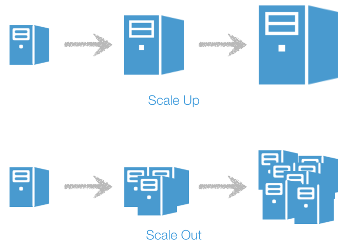 Scale-up and scale-out visual representation. Scale-up is improving the server with additional storage (the server becomes bigger and bigger) while Scale-out is adding more server units (1 server -> 3 servers-> 7 servers)
